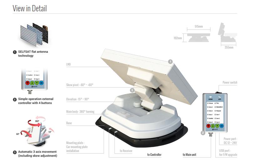 selfsat snipe twin vollautomatische satelliten camping wohnmobil antenne ebay. Black Bedroom Furniture Sets. Home Design Ideas